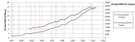 Amateur Economics - chart 1