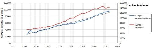 Amateur Economics - chart 2