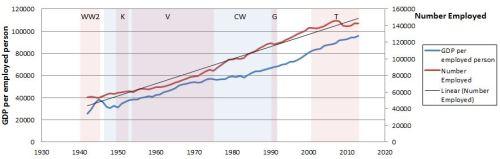 Amateur Economics - chart 2w