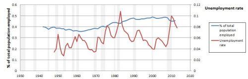 Amateur Economics - chart 3