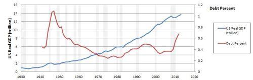 Amateur Economics - chart 4