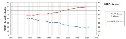 Amateur Economics - chart 7